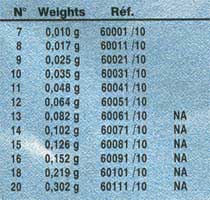 Международная классификация и вес грузил