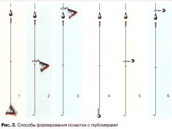 Измеритель глубин, способы определения рельефа, виды оснасток