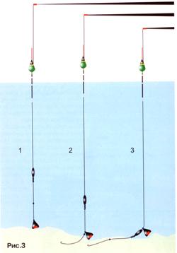 измерить глубину для ловли