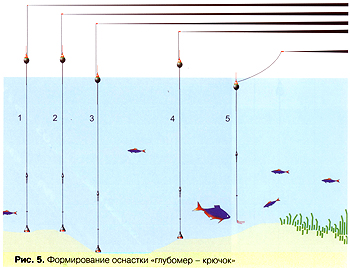 как промерить глубину на рыбалке маркерным поплавком