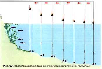 Что такое лот. Прибор для измерения глубины. Методы для измеренмя глубин