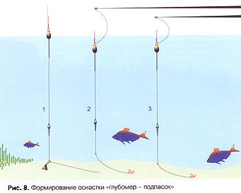 как рыбачить на удочку на реке с течением